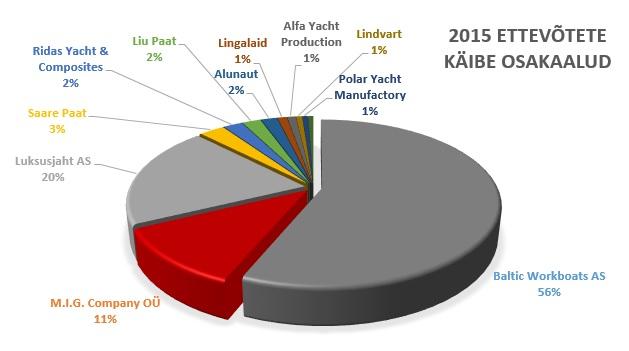 laeva ja paaditootmine eestis-graafik-ettevotetest-2016